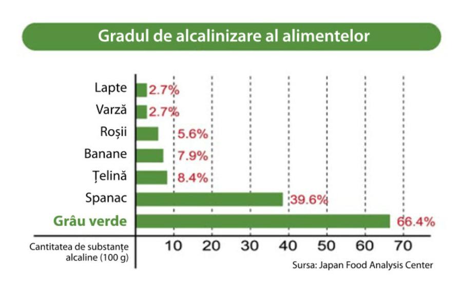 alcalinizare-grafic-biogreens